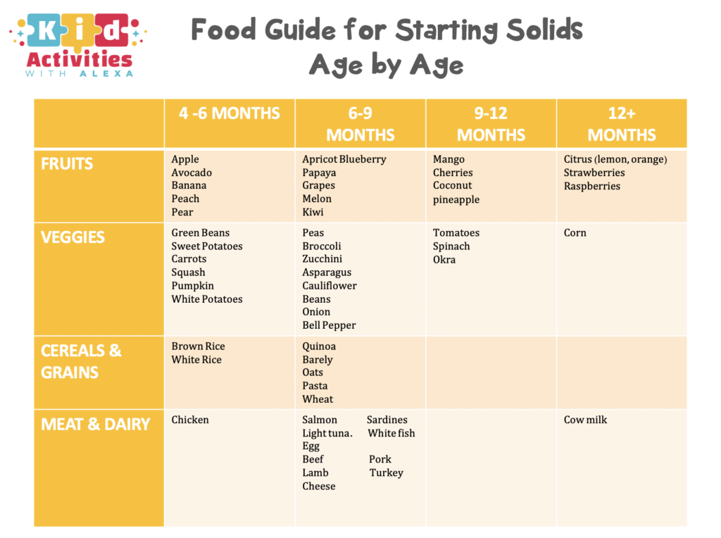 Baby Food Chart For Introducing Solids (Free Printable ...